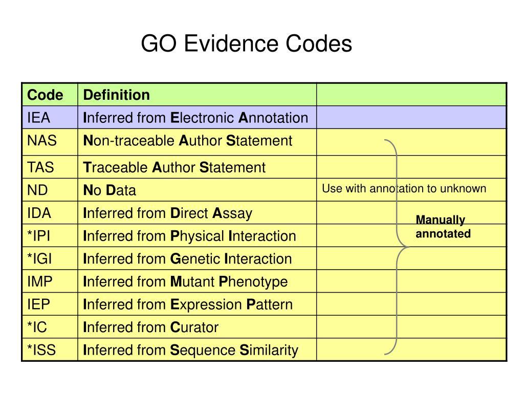 GO Evidence Codes