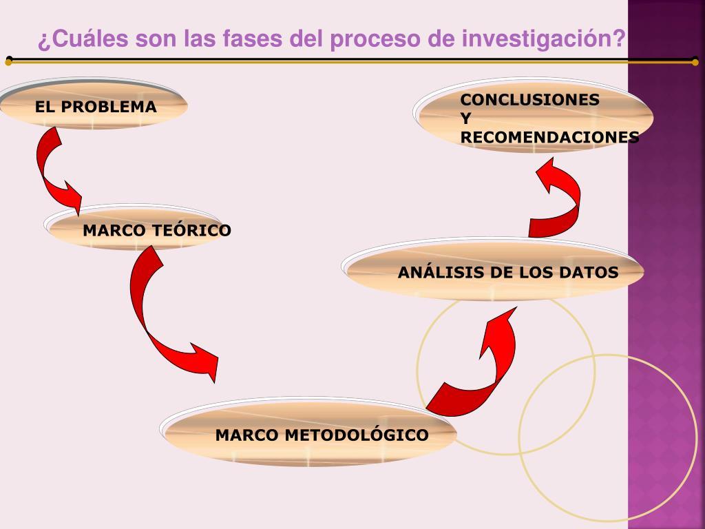 ¿Cuáles son las fases del proceso de investigación?