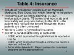 table 4 insurance