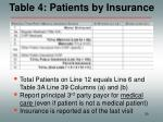 table 4 patients by insurance