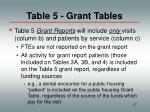 table 5 grant tables