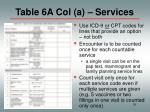 table 6a col a services