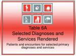 table 6a selected diagnoses and services rendered