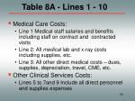 table 8a lines 1 10
