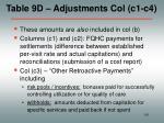 table 9d adjustments col c1 c4