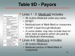 table 9d payors