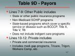 table 9d payors107