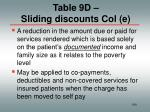 table 9d sliding discounts col e