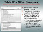 table 9e other revenues112