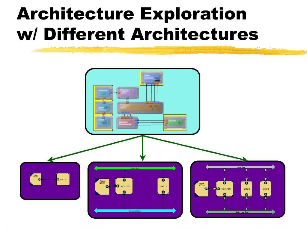 Architecture Exploration w/ Different Architectures