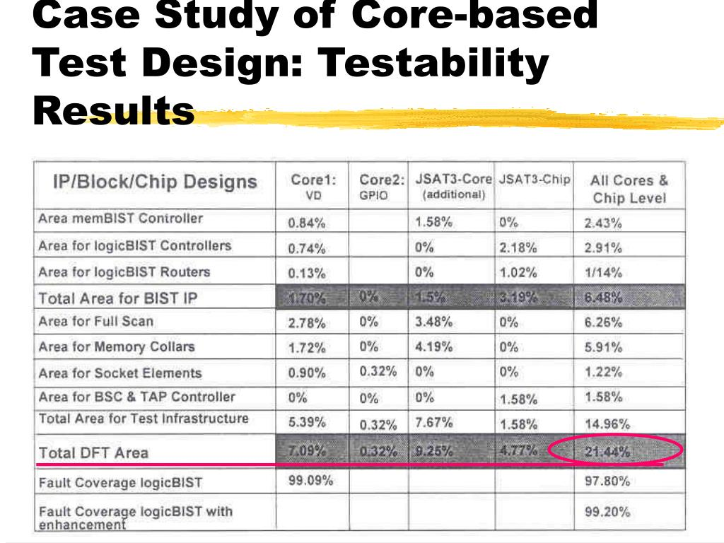 Case Study of Core-based Test Design: Testability Results