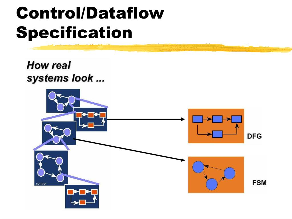 CoCentric: Control/Dataflow Specification