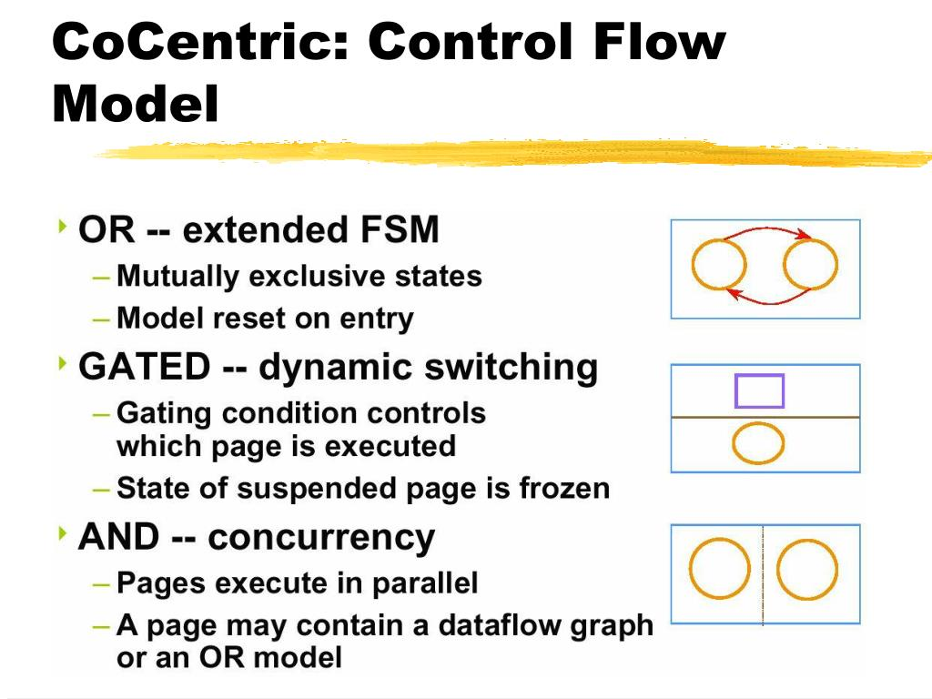 CoCentric: Control Flow Model