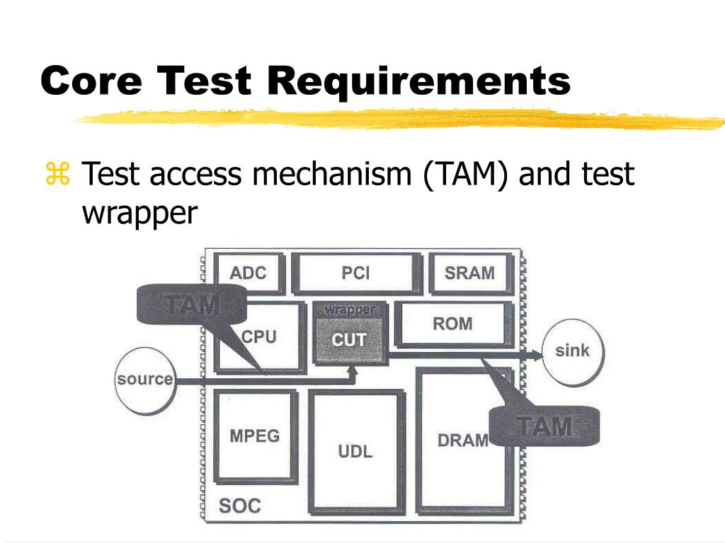 Core Test Requirements