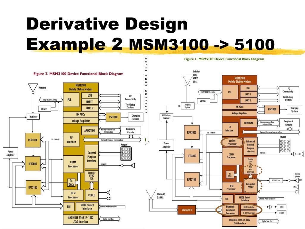 Derivative Design