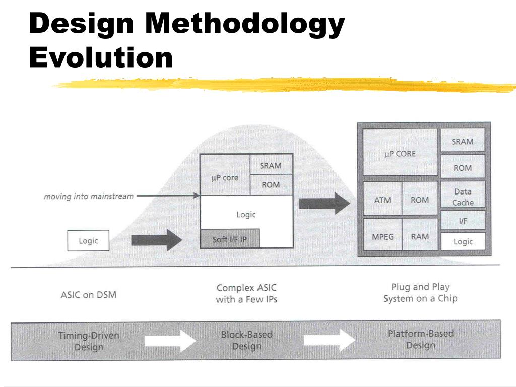 Design Methodology Evolution
