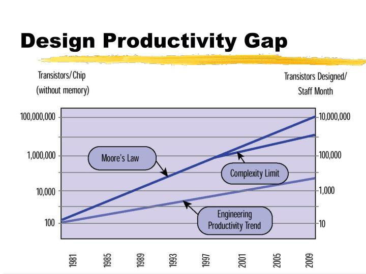 Design productivity gap