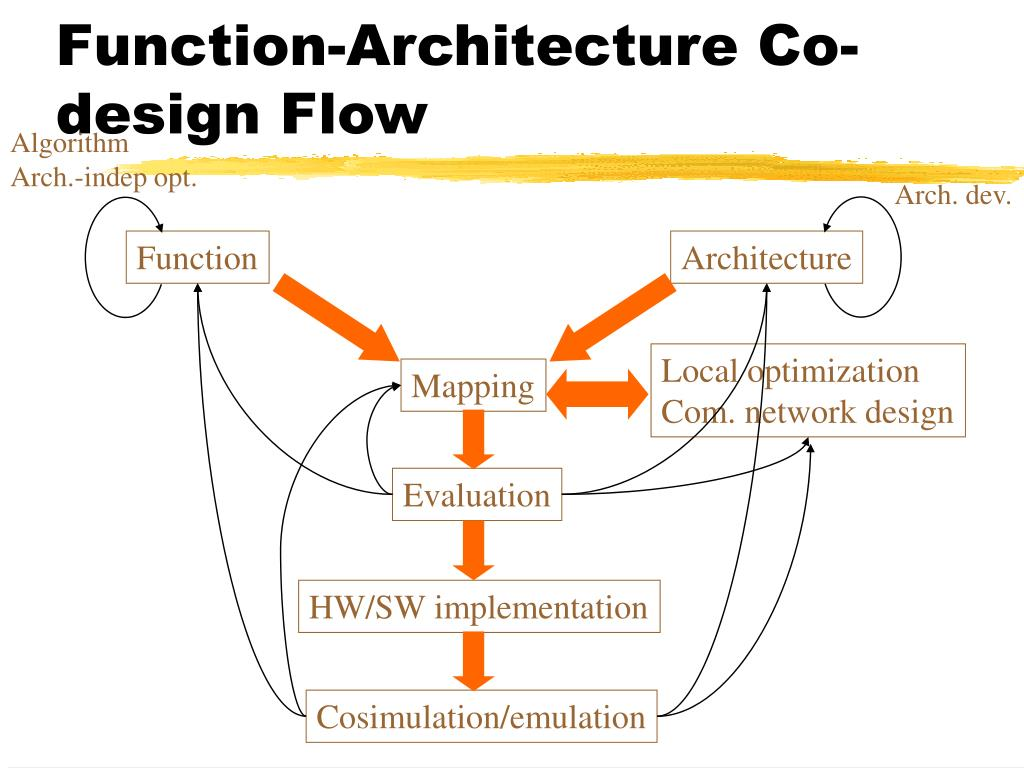 Function-Architecture Co-design Flow