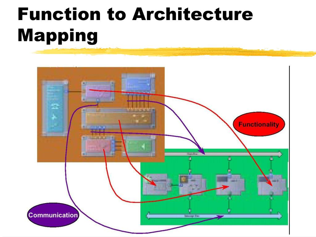 Function to Architecture Mapping