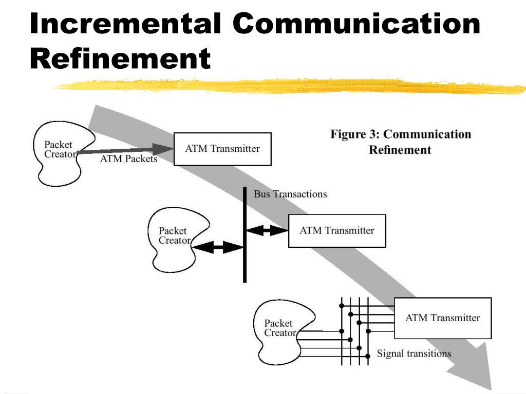 Incremental Communication Refinement