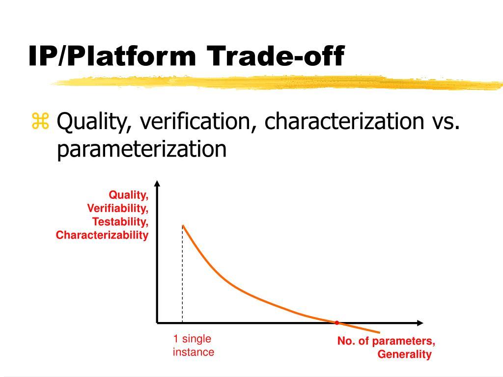 IP/Platform Trade-off