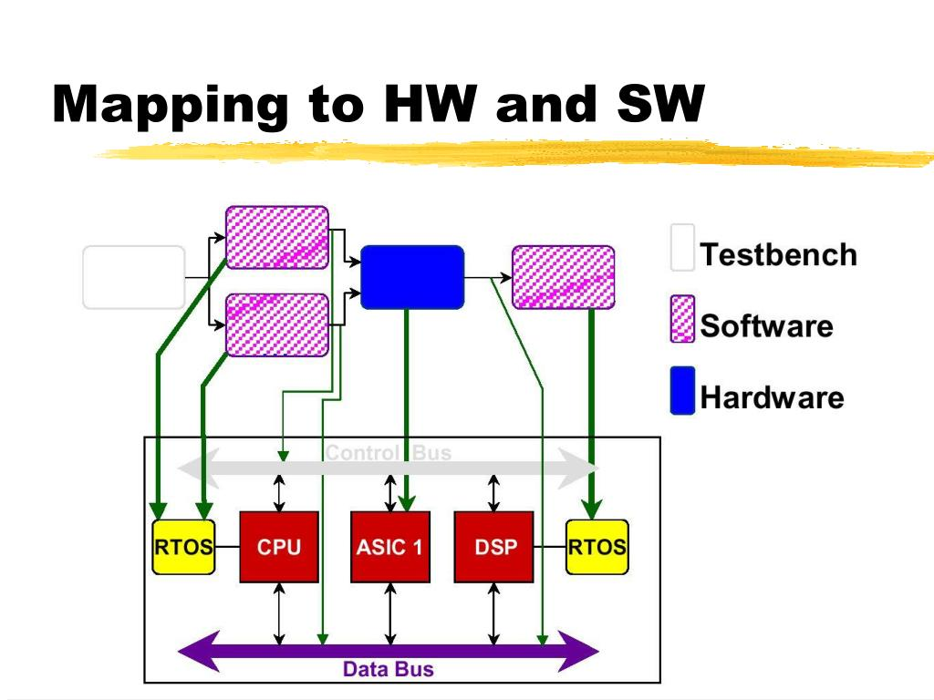 Mapping to HW and SW