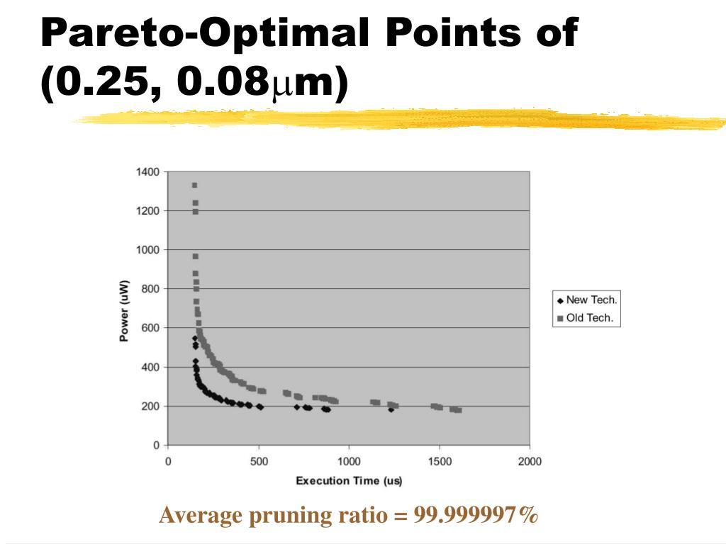 Pareto-Optimal Points of (0.25, 0.08