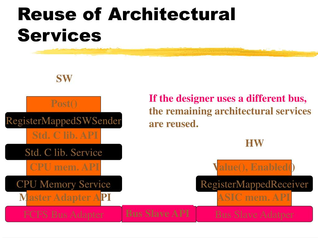 Reuse of Architectural Services