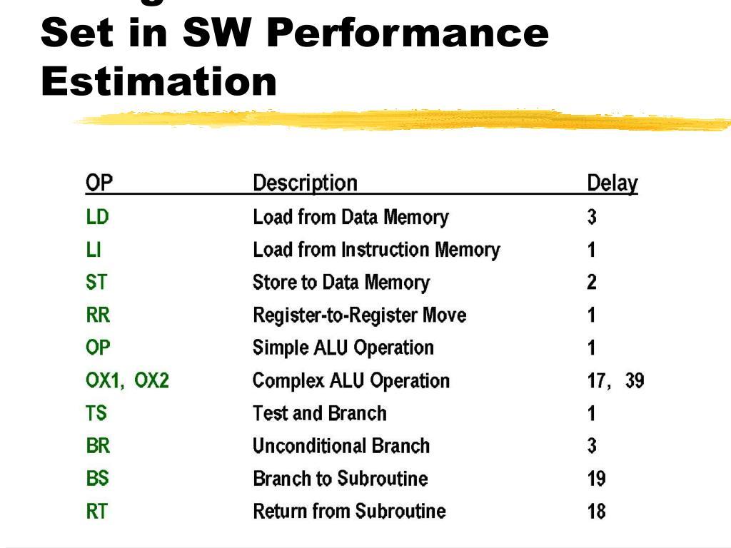 Using Virtual Instruction Set in SW Performance Estimation