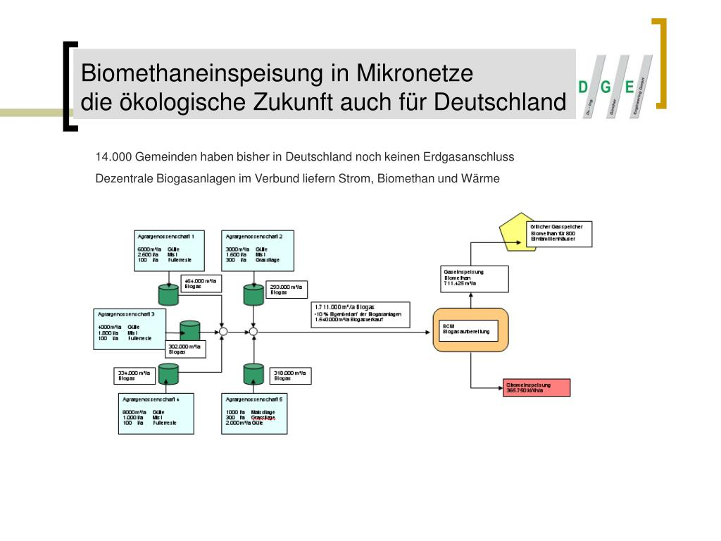 Biomethaneinspeisung in Mikronetze