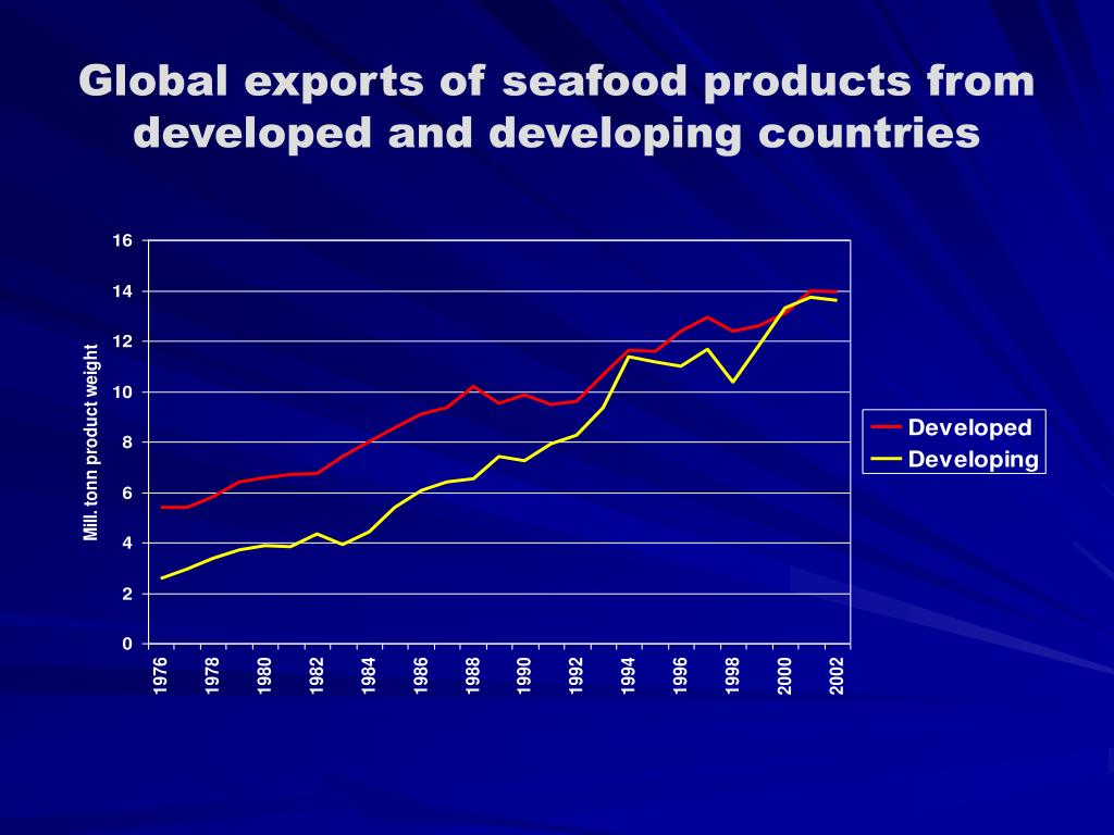 Global exports of seafood products from developed and developing countries