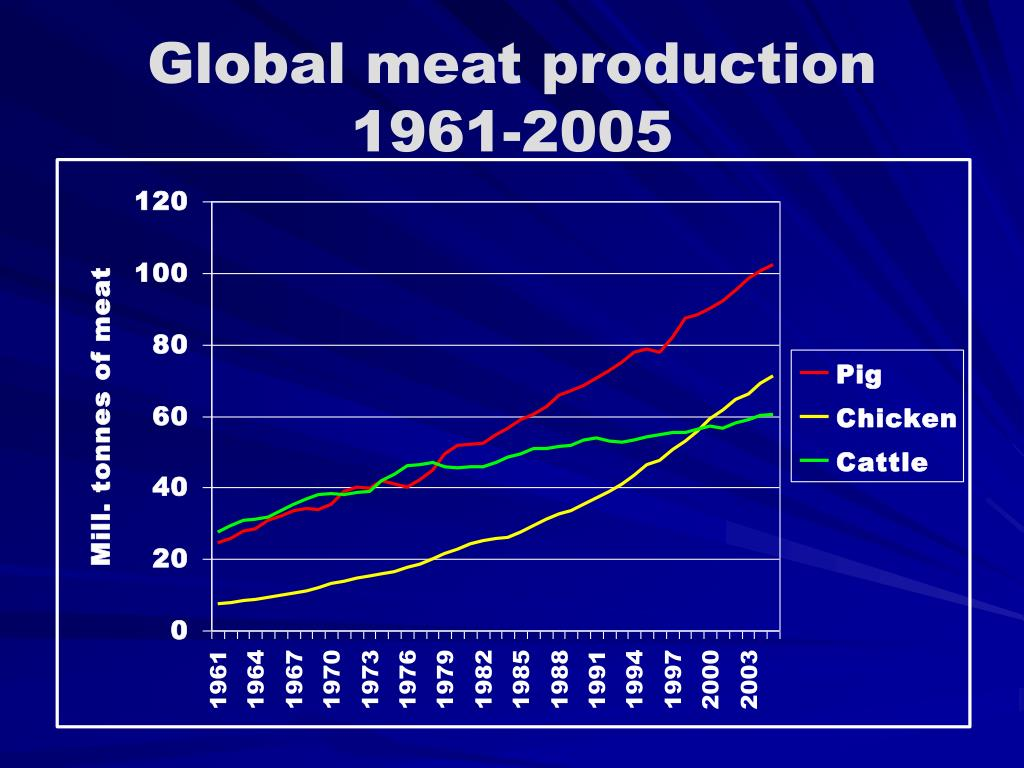 Global meat production 1961-2005