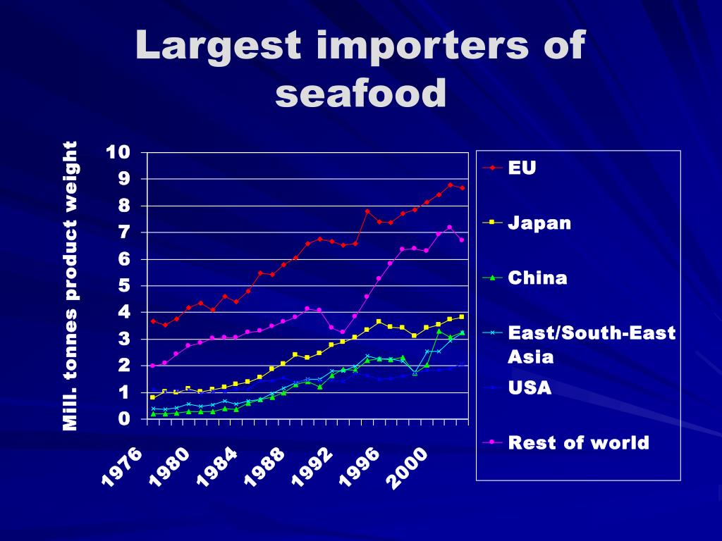 Largest importers of seafood