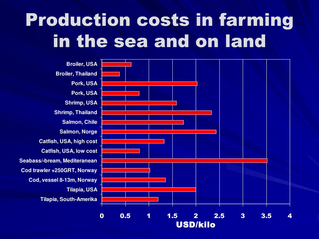 Production costs in farming in the sea and on land