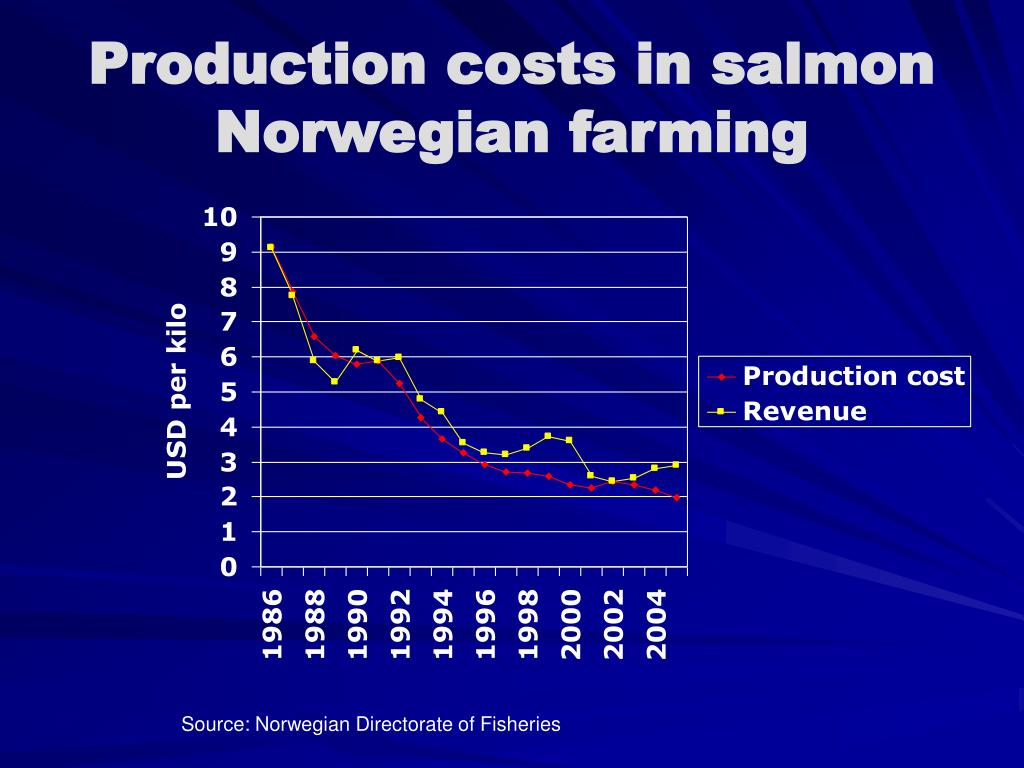 Production costs in salmon Norwegian farming