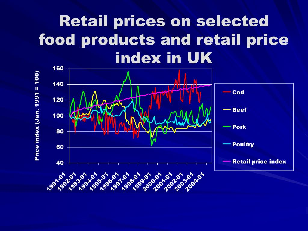 Retail prices on selected food products and retail price index in UK