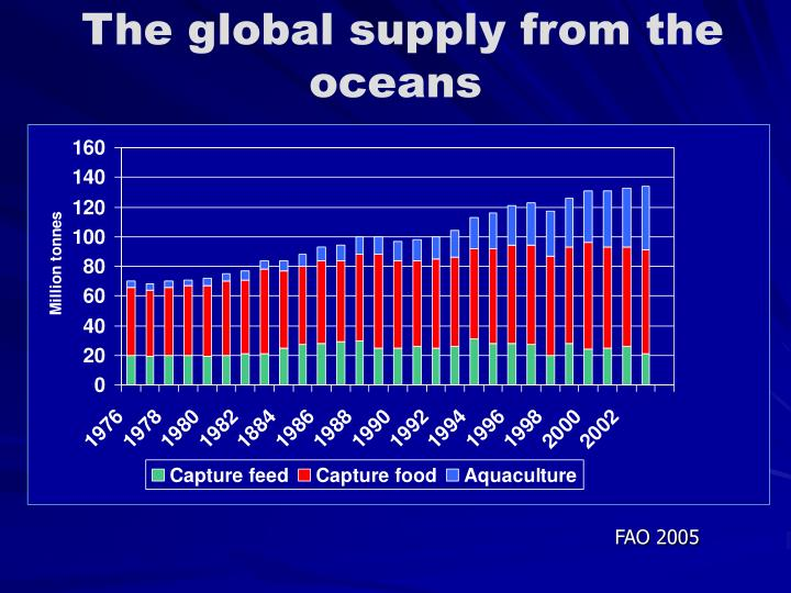 The global supply from the oceans