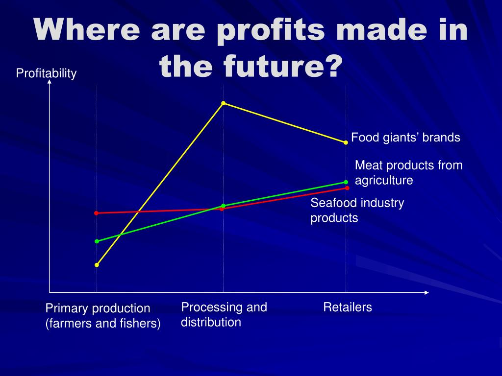 Where are profits made in the future?