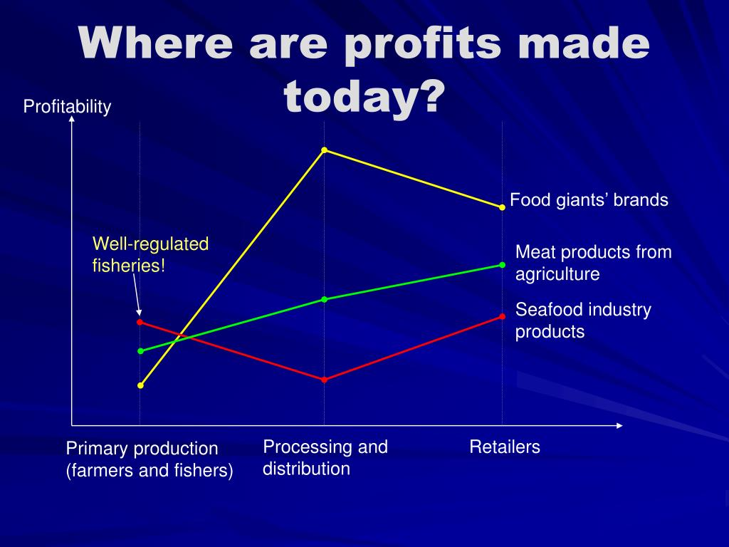 Where are profits made today?
