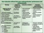 how induction affects first year undergraduates performance and achievements10