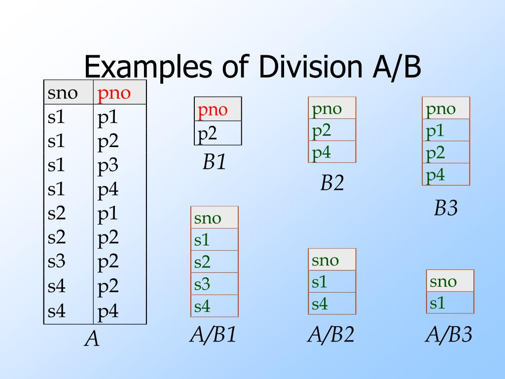Examples of Division A/B