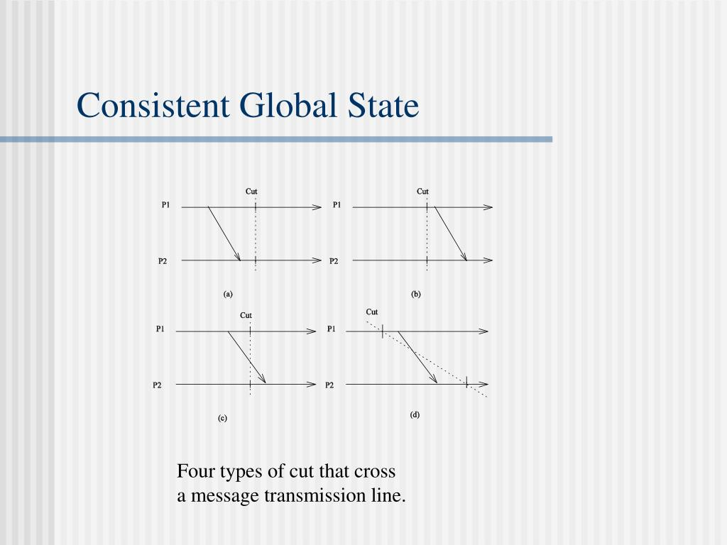 Consistent Global State