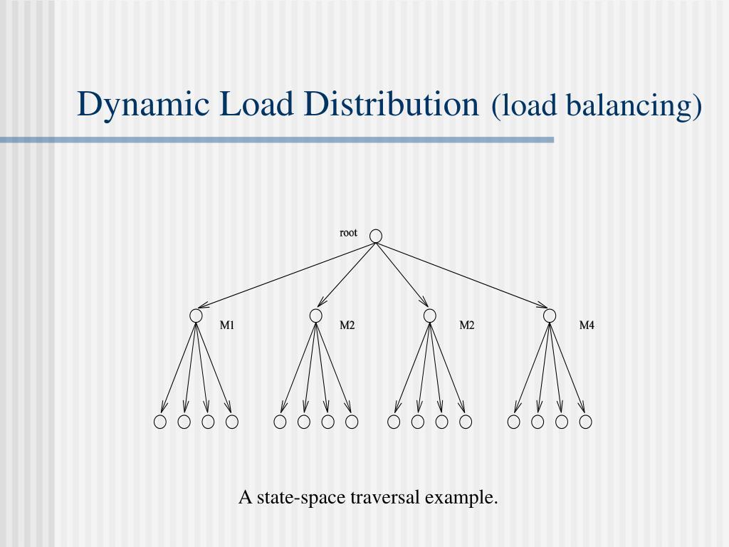 Dynamic Load Distribution