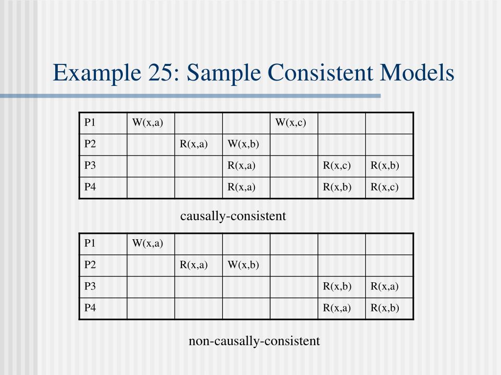 Example 25: Sample Consistent Models