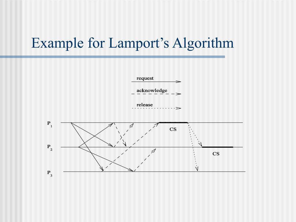 Example for Lamport's Algorithm