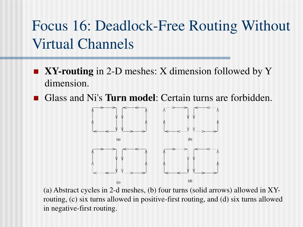 Focus 16: Deadlock-Free Routing Without Virtual Channels