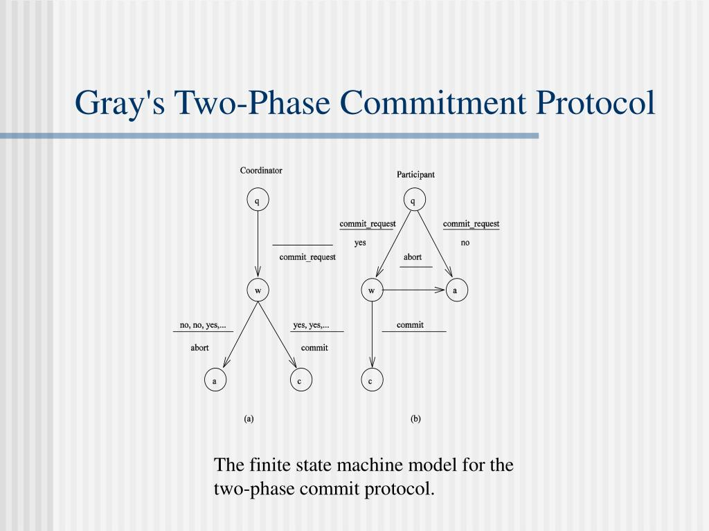 Gray's Two-Phase Commitment Protocol
