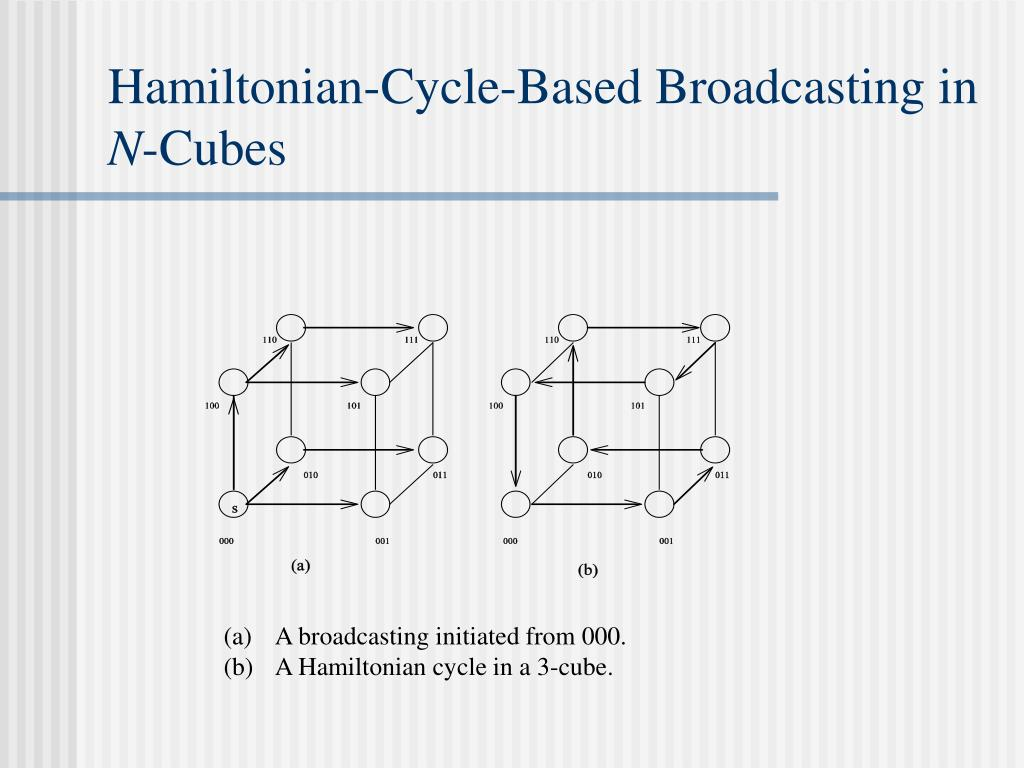 Hamiltonian-Cycle-Based Broadcasting in