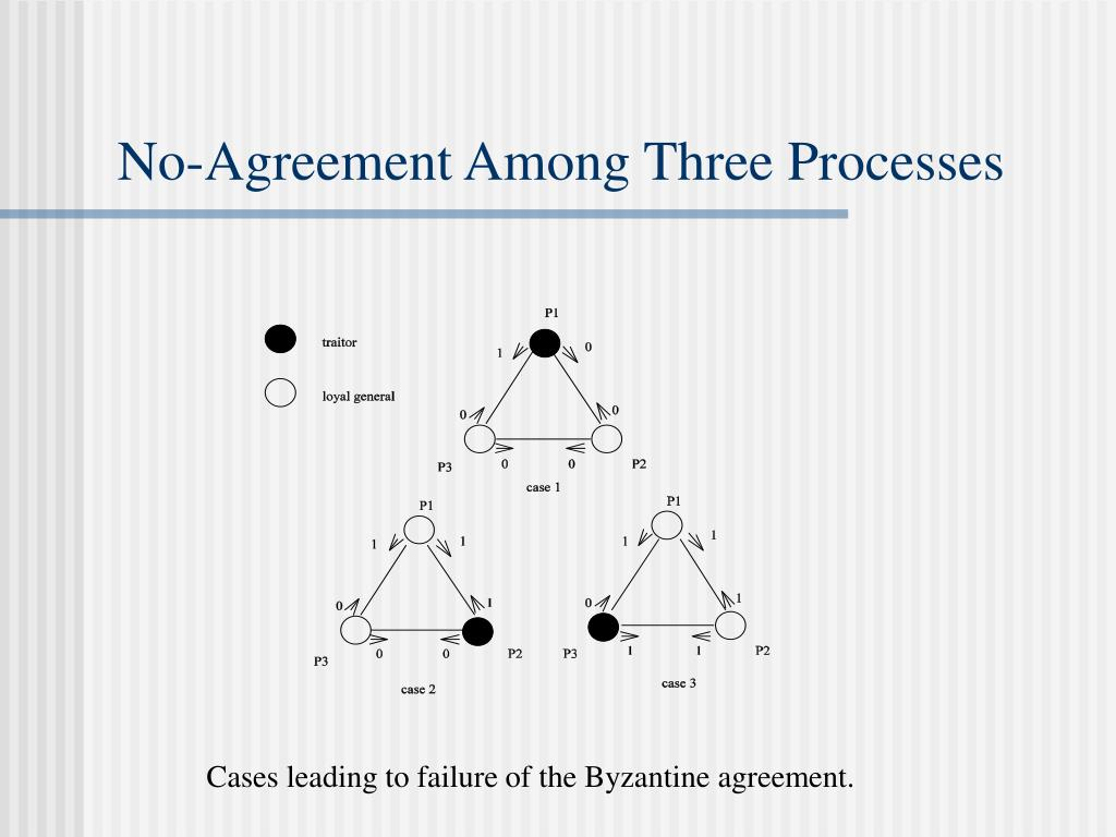 No-Agreement Among Three Processes