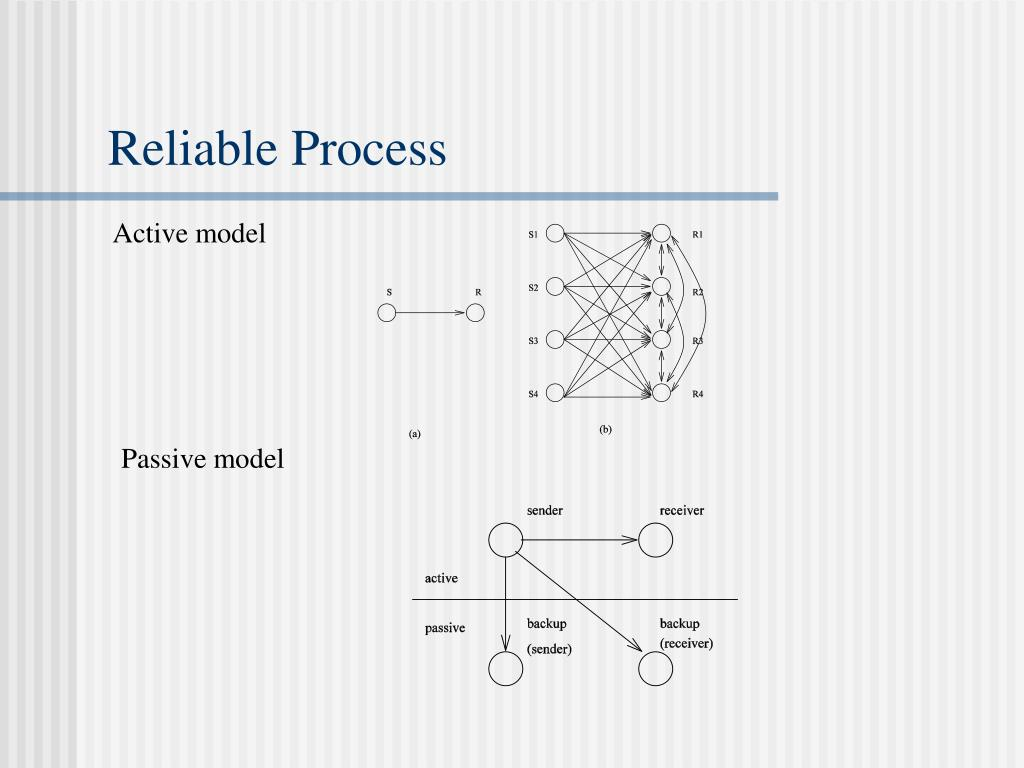 Reliable Process